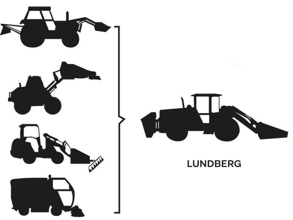 lundberg_monitoimikone_tuottavuus_monta_tyota_yksi_kone